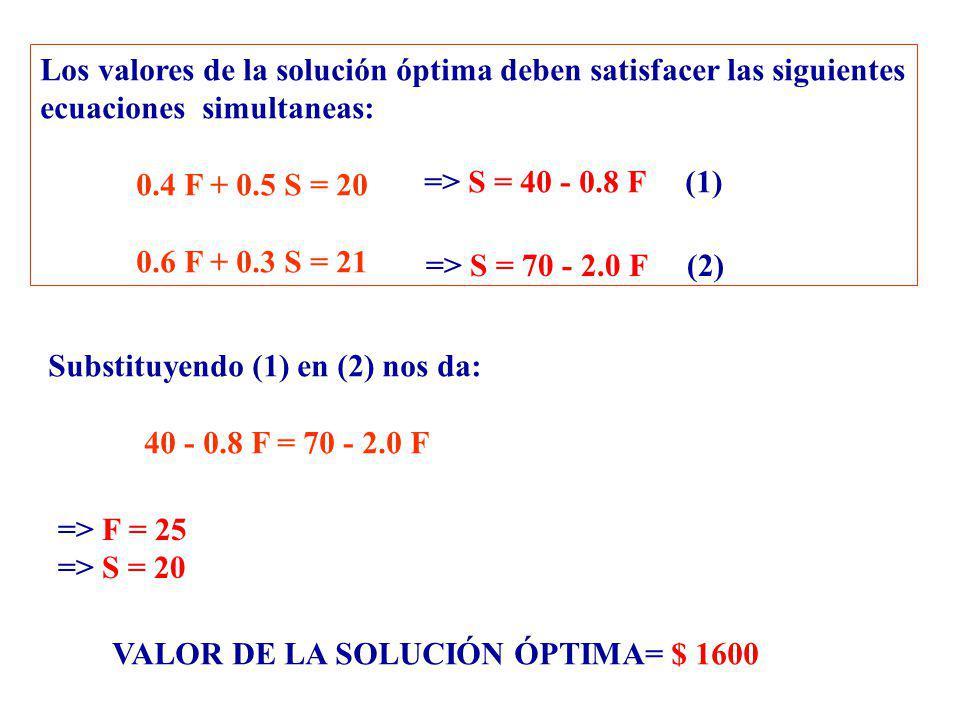 Los valores de la solución óptima deben satisfacer las siguientes