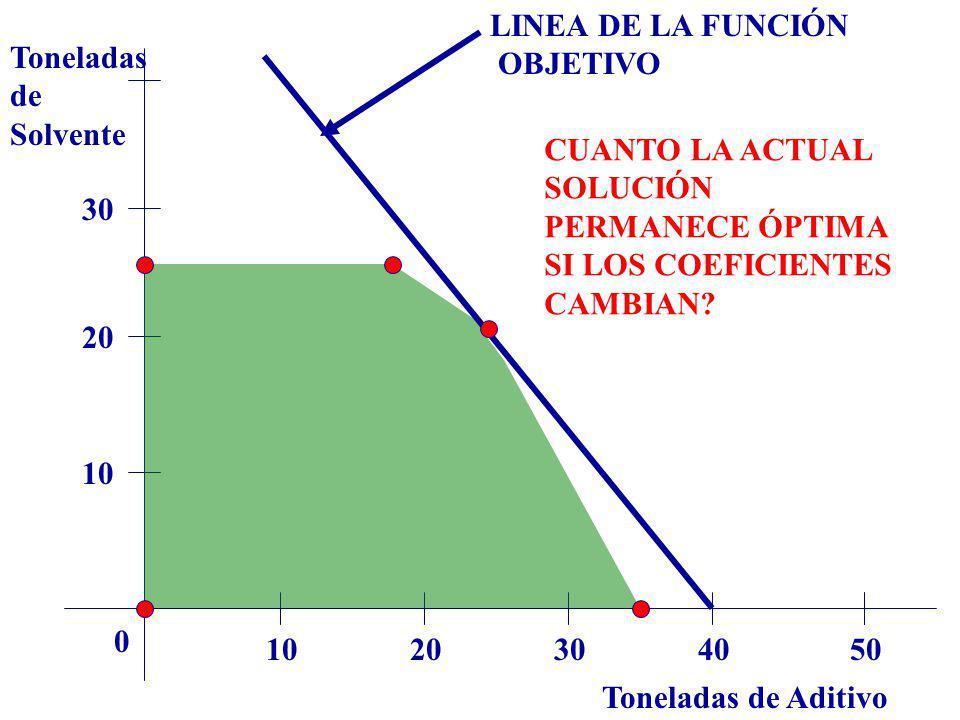 LINEA DE LA FUNCIÓN OBJETIVO. Toneladas. de. Solvente. CUANTO LA ACTUAL SOLUCIÓN PERMANECE ÓPTIMA SI LOS COEFICIENTES.