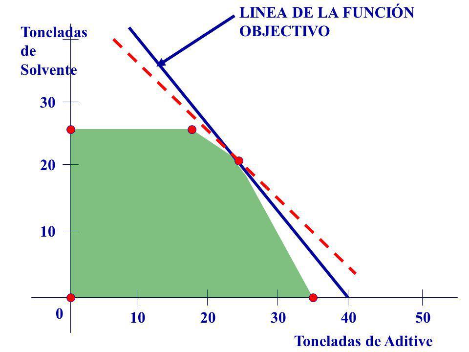 LINEA DE LA FUNCIÓN OBJECTIVO Toneladas de Solvente 30 20 10 10 20 30 40 50 Toneladas de Aditive
