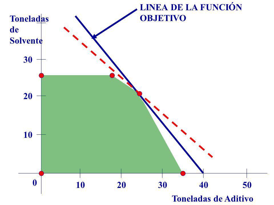 LINEA DE LA FUNCIÓN OBJETIVO Toneladas de Solvente 30 20 10 10 20 30 40 50 Toneladas de Aditivo