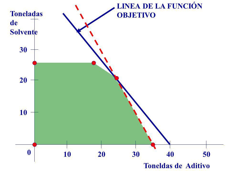 LINEA DE LA FUNCIÓN OBJETIVO Toneladas de Solvente 30 20 10 10 20 30 40 50 Toneldas de Aditivo