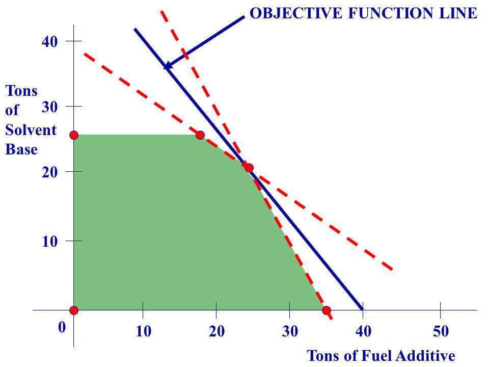 OBJECTIVE FUNCTION LINE