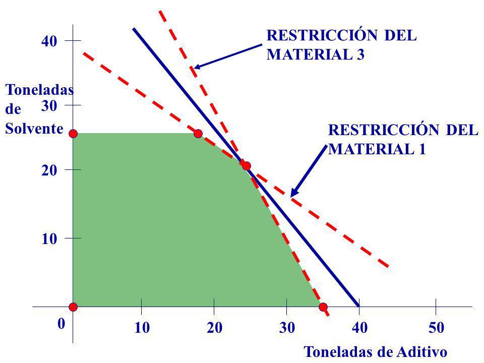 RESTRICCIÓN DEL MATERIAL 3