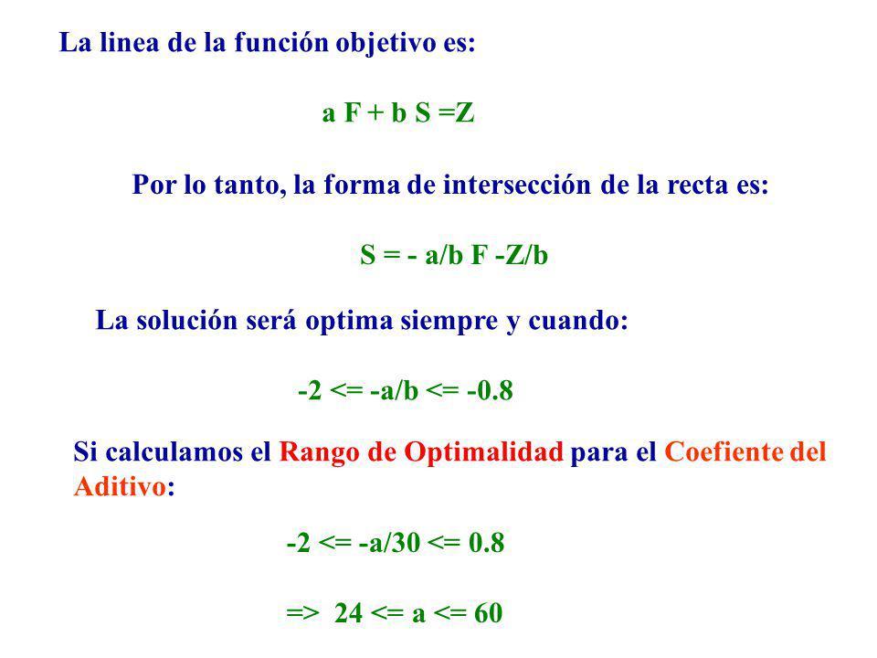 La linea de la función objetivo es: a F + b S =Z