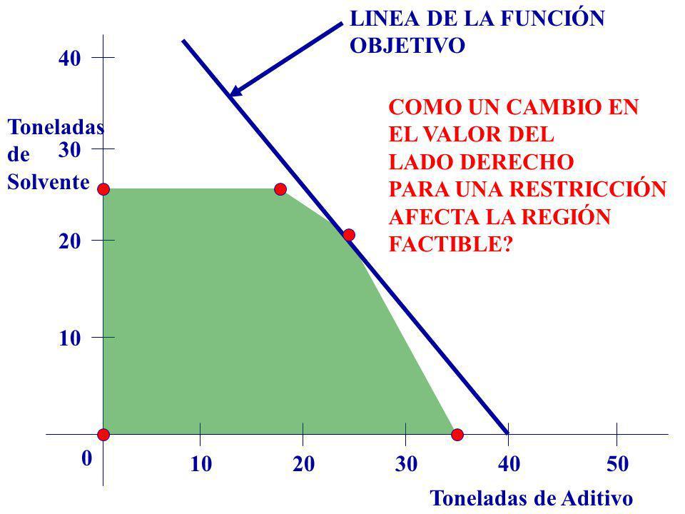 LINEA DE LA FUNCIÓN OBJETIVO. 40. COMO UN CAMBIO EN. EL VALOR DEL. LADO DERECHO. PARA UNA RESTRICCIÓN.