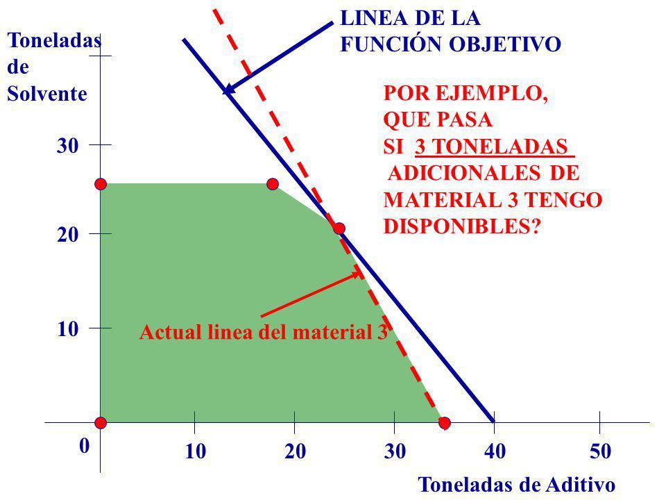 LINEA DE LA FUNCIÓN OBJETIVO. Toneladas. de. Solvente. POR EJEMPLO, QUE PASA. SI 3 TONELADAS.