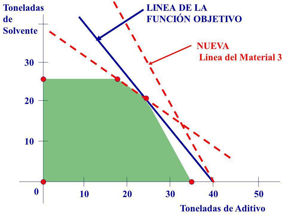 Toneladas de. Solvente. LINEA DE LA. FUNCIÓN OBJETIVO. NUEVA. Linea del Material 3. 30. 20. 10.