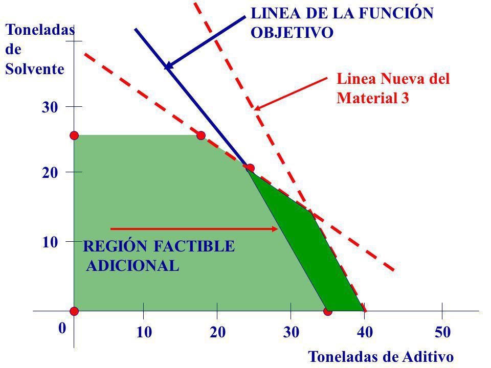 LINEA DE LA FUNCIÓN OBJETIVO. Toneladas. de. Solvente. Linea Nueva del. Material 3. 30. 20. 10.
