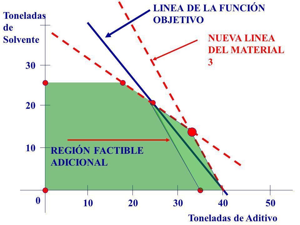LINEA DE LA FUNCIÓN OBJETIVO. Toneladas. de. Solvente. NUEVA LINEA DEL MATERIAL 3. 30. 20. 10.
