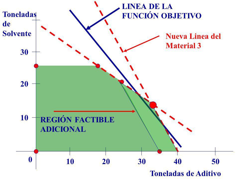 LINEA DE LA FUNCIÓN OBJETIVO. Toneladas. de. Solvente. Nueva Linea del. Material 3. 30. 20. 10.