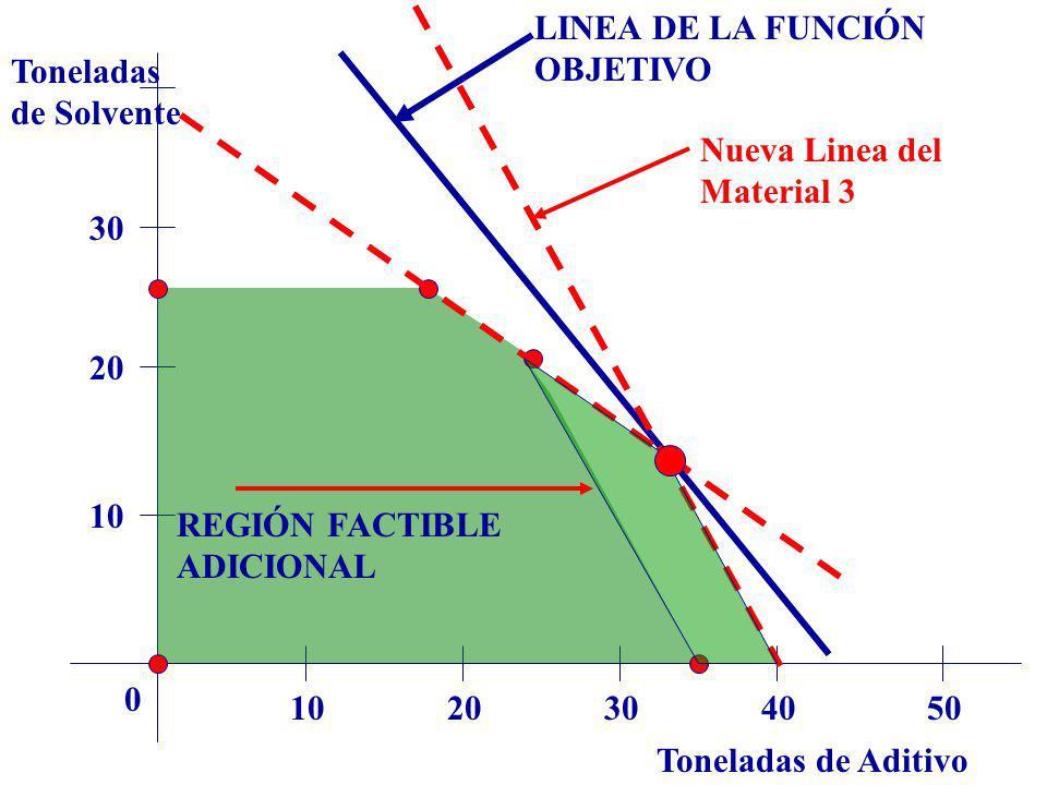 LINEA DE LA FUNCIÓN OBJETIVO. Toneladas. de Solvente. Nueva Linea del. Material 3. 30. 20. 10.
