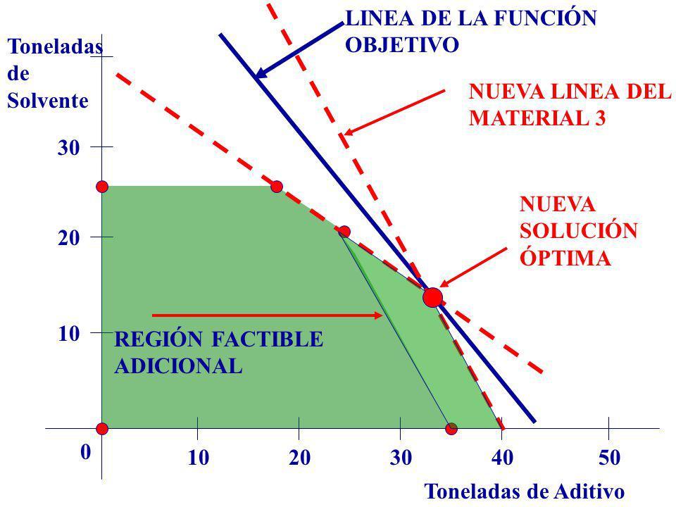 LINEA DE LA FUNCIÓN OBJETIVO. Toneladas. de. Solvente. NUEVA LINEA DEL. MATERIAL 3. 30. NUEVA.