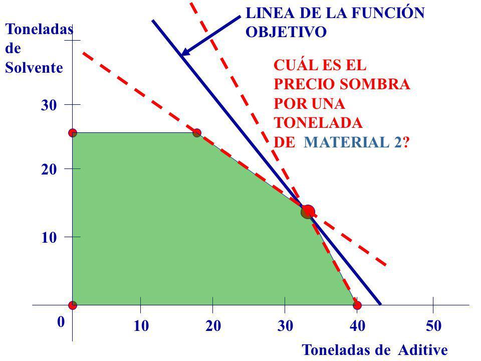 LINEA DE LA FUNCIÓN OBJETIVO. Toneladas. de. Solvente. CUÁL ES EL PRECIO SOMBRA POR UNA TONELADA.