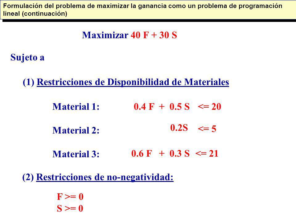 (1) Restricciones de Disponibilidad de Materiales