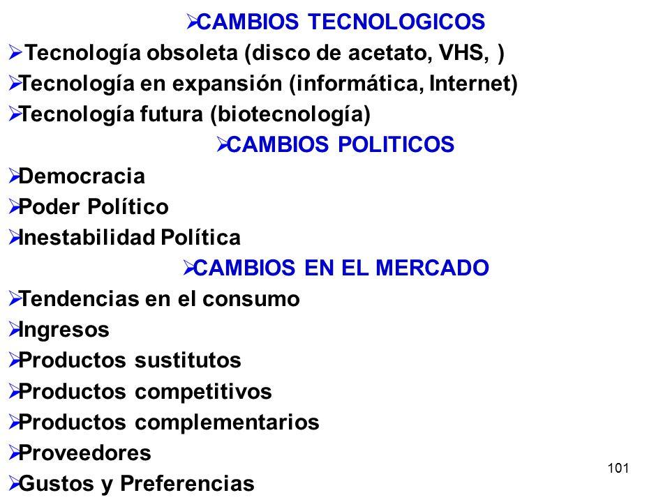 CAMBIOS TECNOLOGICOS CAMBIOS POLITICOS CAMBIOS EN EL MERCADO