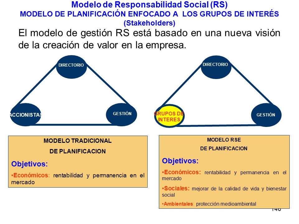 Modelo de Responsabilidad Social (RS) MODELO DE PLANIFICACIÓN ENFOCADO A LOS GRUPOS DE INTERÉS (Stakeholders)