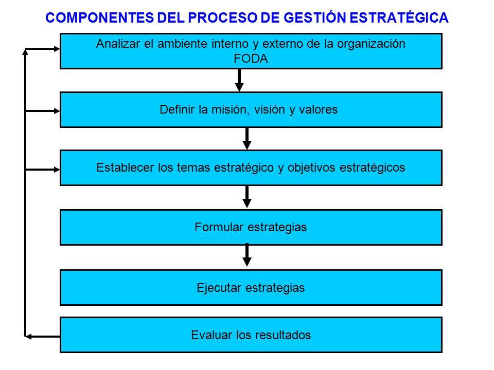 COMPONENTES DEL PROCESO DE GESTIÓN ESTRATÉGICA