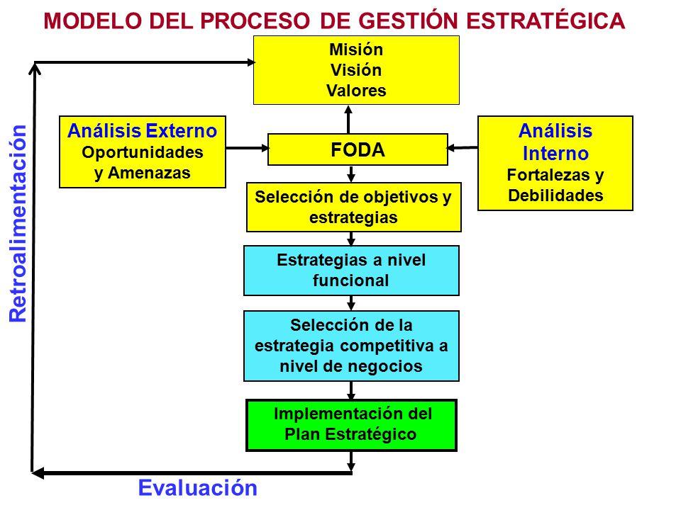 MODELO DEL PROCESO DE GESTIÓN ESTRATÉGICA Evaluación