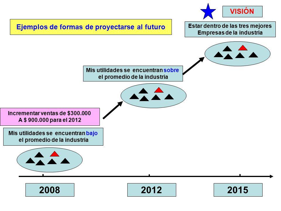 2008 2012 2015 VISIÓN Ejemplos de formas de proyectarse al futuro