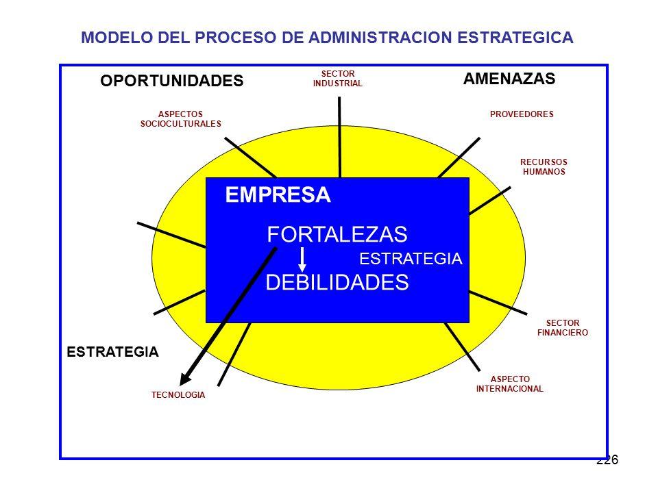 MODELO DEL PROCESO DE ADMINISTRACION ESTRATEGICA