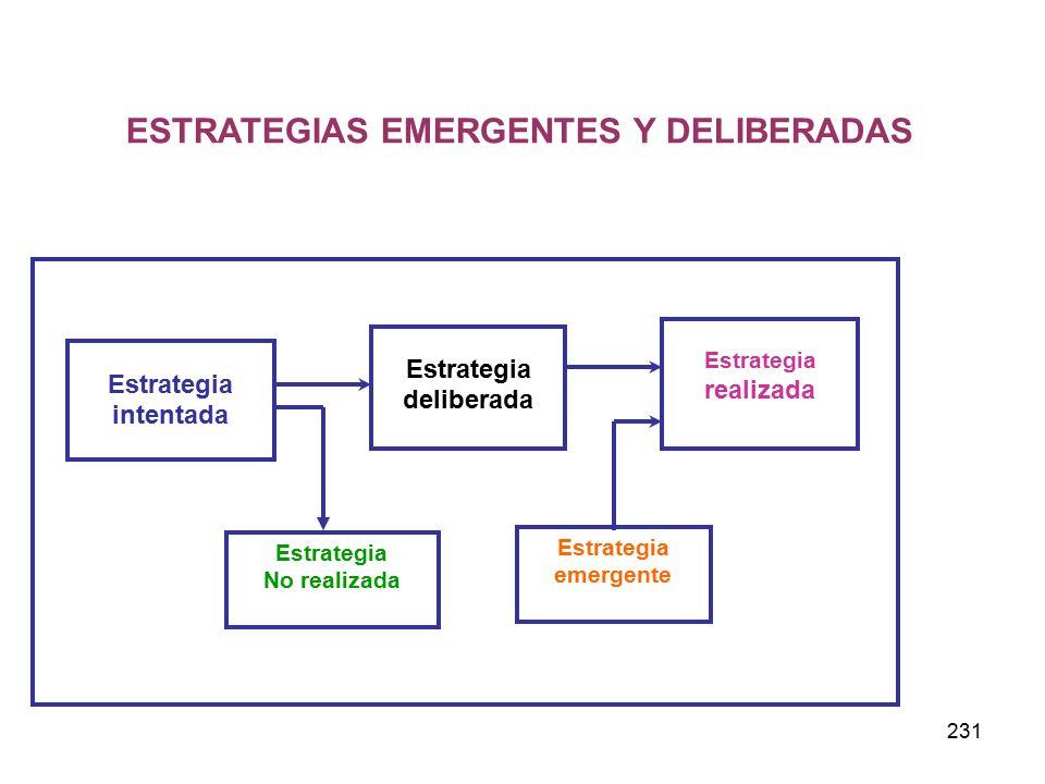 ESTRATEGIAS EMERGENTES Y DELIBERADAS