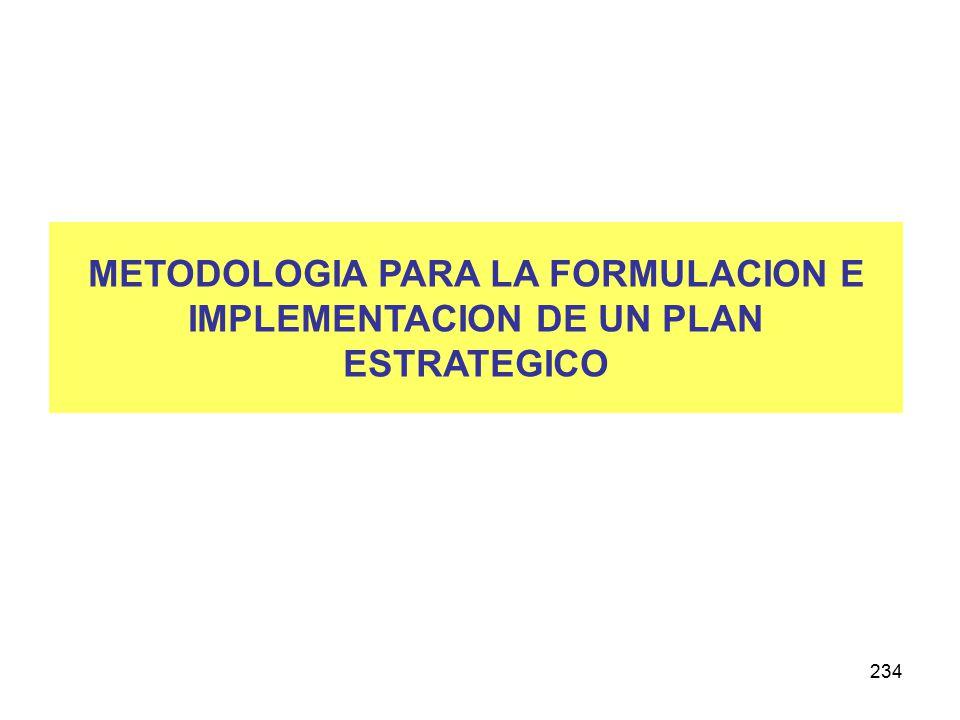 METODOLOGIA PARA LA FORMULACION E IMPLEMENTACION DE UN PLAN ESTRATEGICO