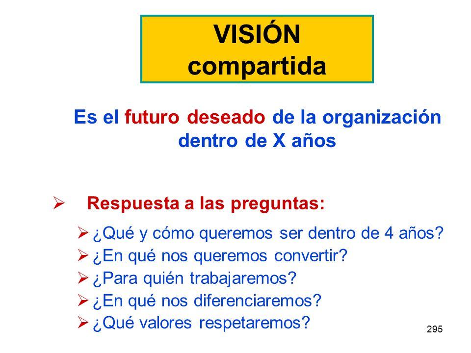 Es el futuro deseado de la organización dentro de X años