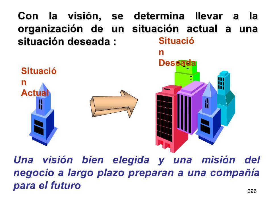 Con la visión, se determina llevar a la organización de un situación actual a una situación deseada :