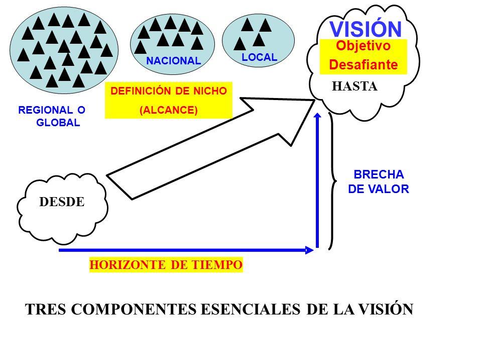 TRES COMPONENTES ESENCIALES DE LA VISIÓN
