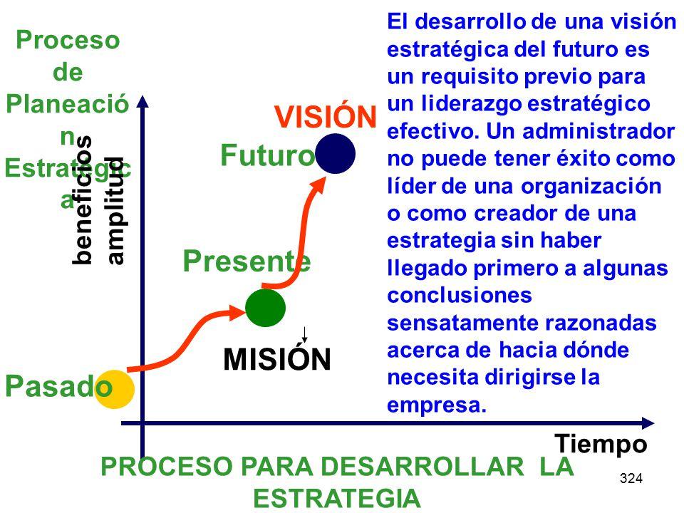 VISIÓN Futuro Presente MISIÓN Pasado Proceso de Planeación Estratégica