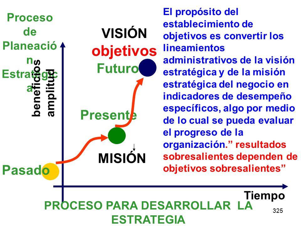 objetivos VISIÓN Futuro Presente MISIÓN Pasado
