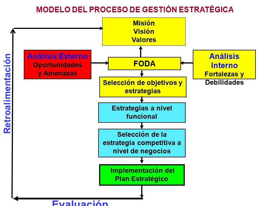 Evaluación Retroalimentación MODELO DEL PROCESO DE GESTIÓN ESTRATÉGICA