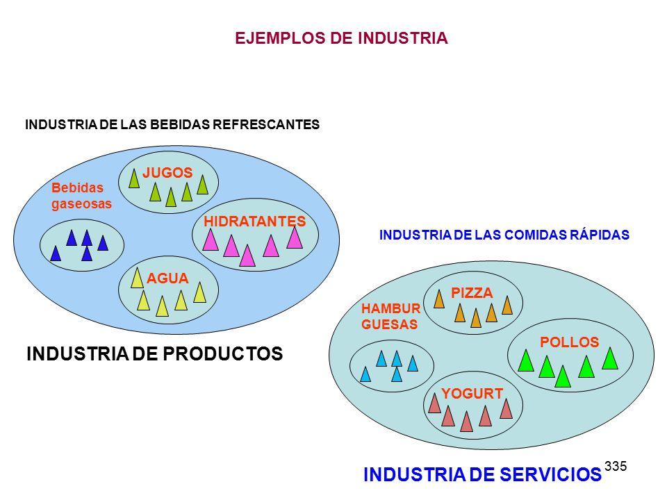 INDUSTRIA DE PRODUCTOS INDUSTRIA DE SERVICIOS