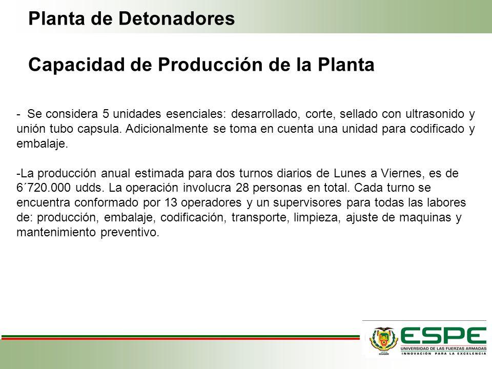 Capacidad de Producción de la Planta