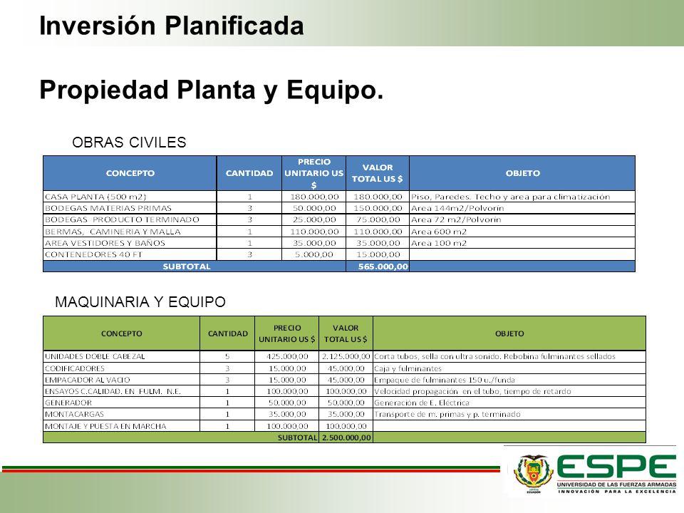 Inversión Planificada Propiedad Planta y Equipo.