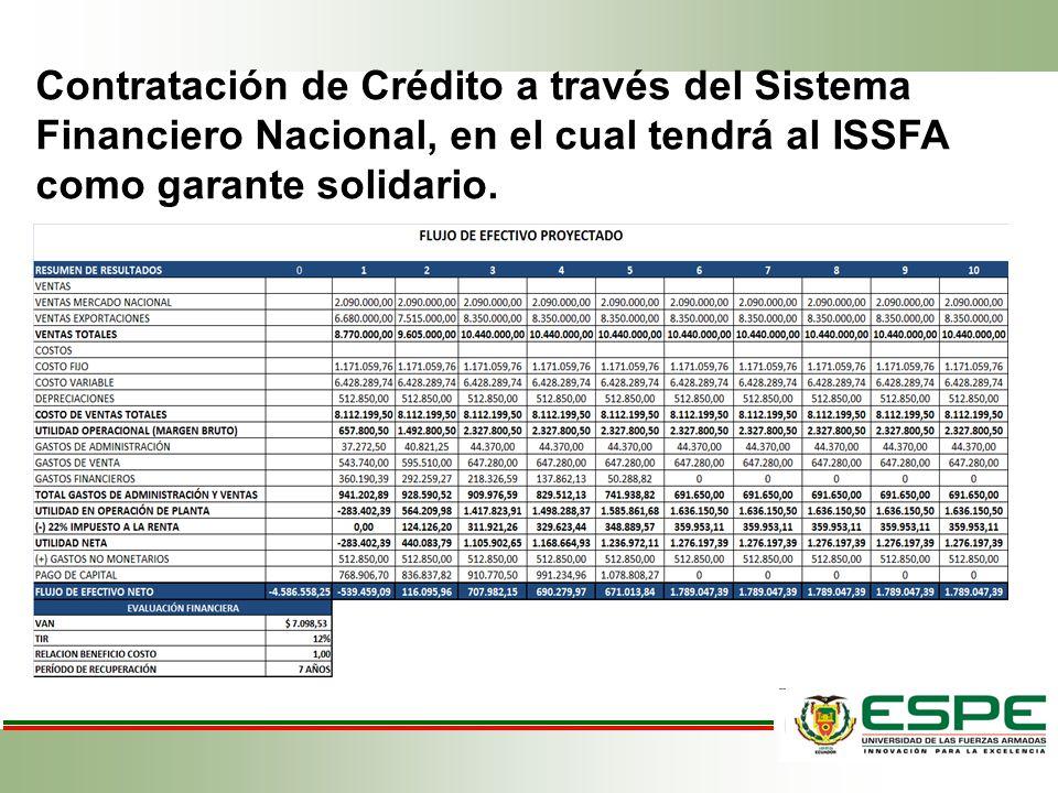 FLUJO DE EFECTIVO PROYECTADO EVALUACIÓN FINANCIERA