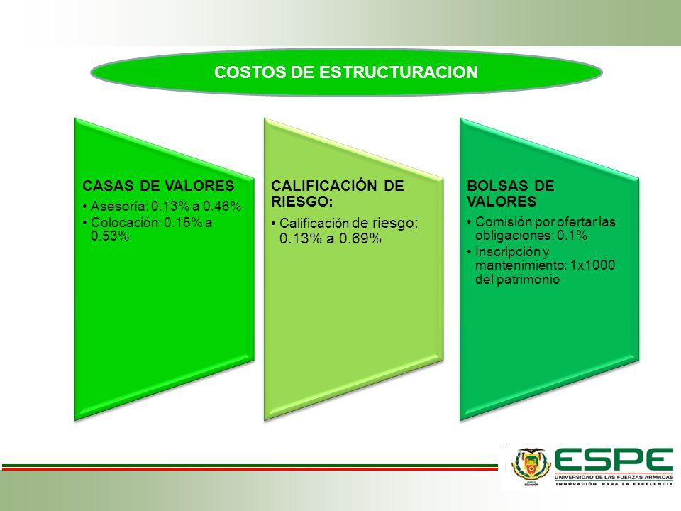 COSTOS DE ESTRUCTURACION