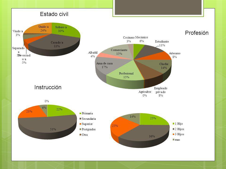 Estado civil Profesión Instrucción