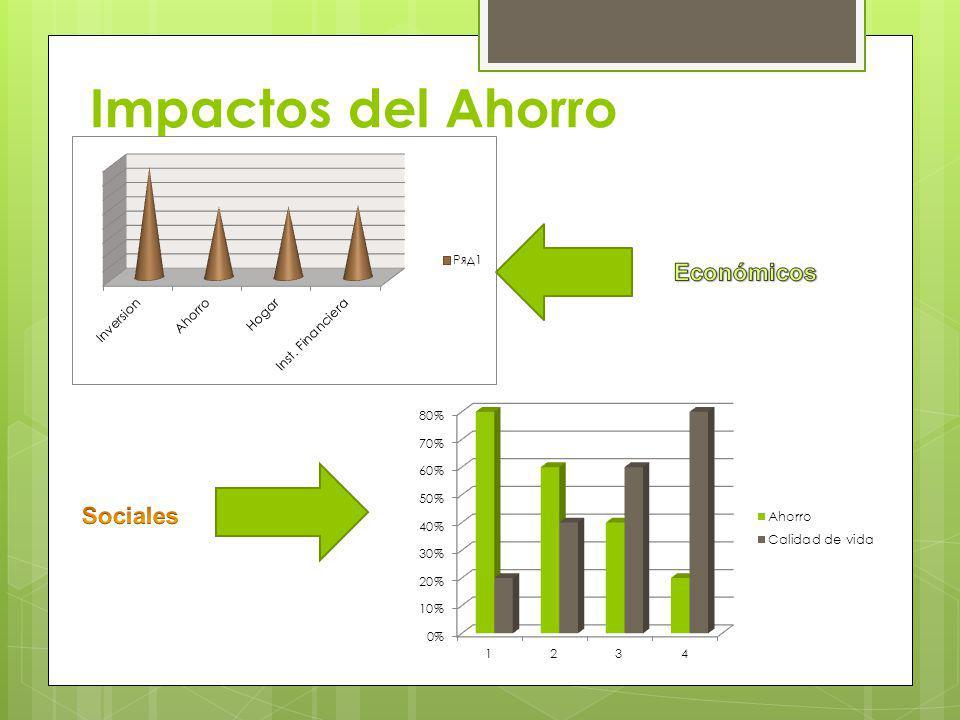 Impactos del Ahorro Económicos Sociales
