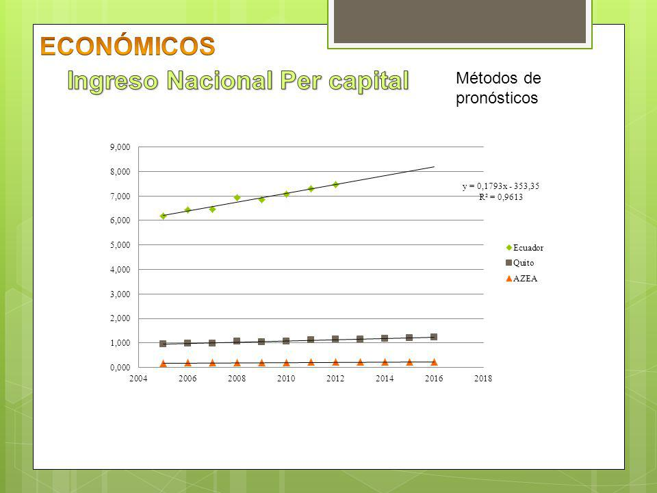 Ingreso Nacional Per capital