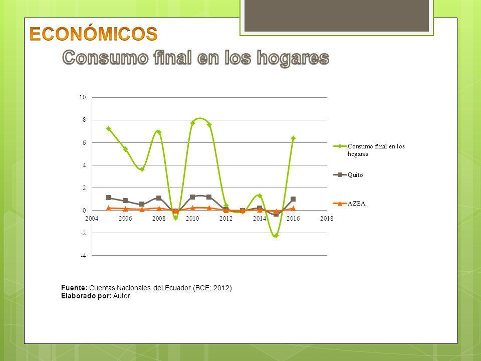 Consumo final en los hogares