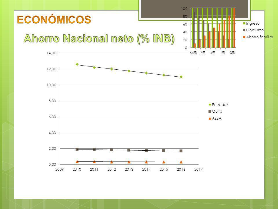 ECONÓMICOS Ahorro Nacional neto (% INB)