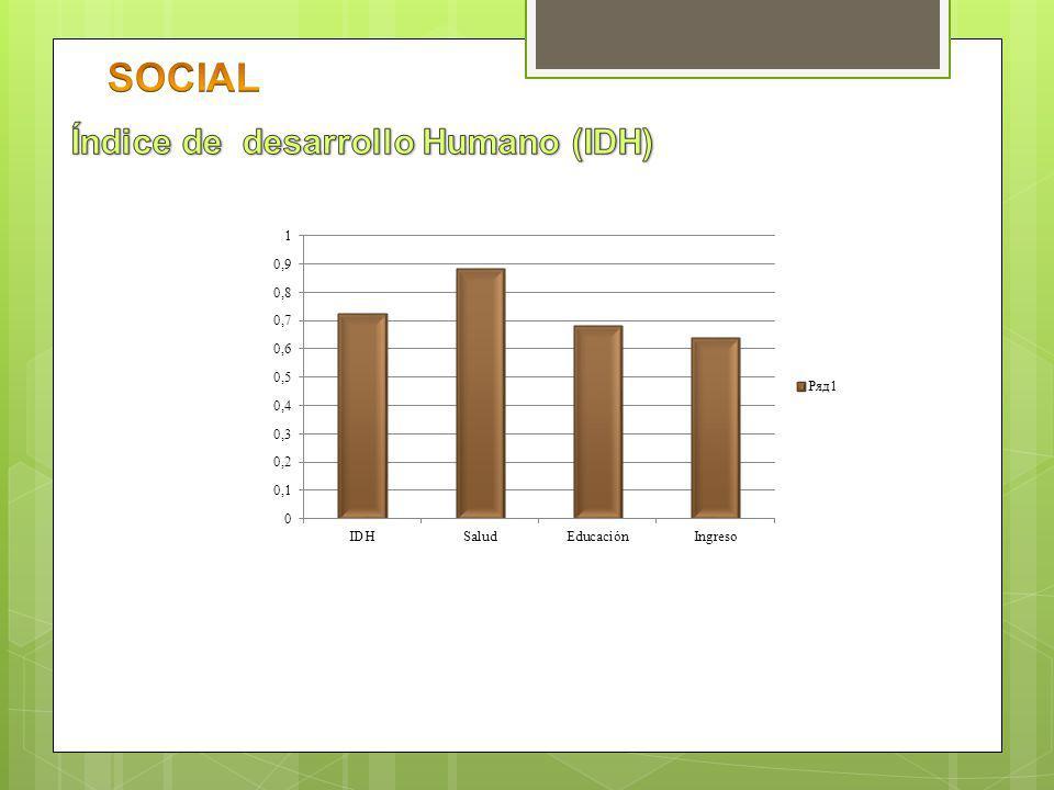 SOCIAL Índice de desarrollo Humano (IDH)