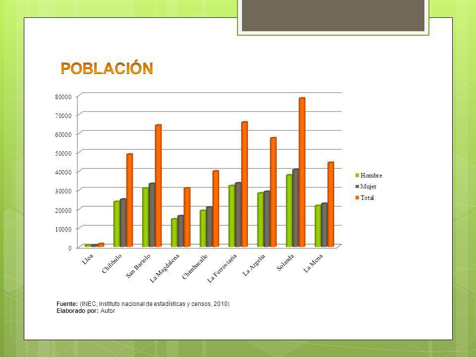 POBLACIÓN Fuente: (INEC, Instituto nacional de estadísticas y censos, 2010) Elaborado por: Autor