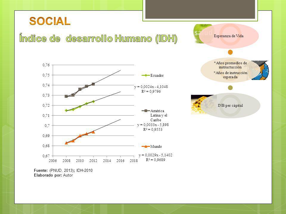 SOCIAL Índice de desarrollo Humano (IDH) Esperanza de Vida