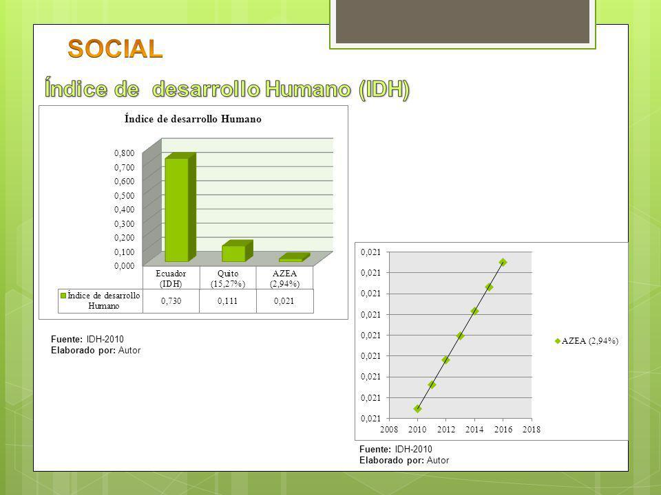 SOCIAL Índice de desarrollo Humano (IDH) Fuente: IDH-2010