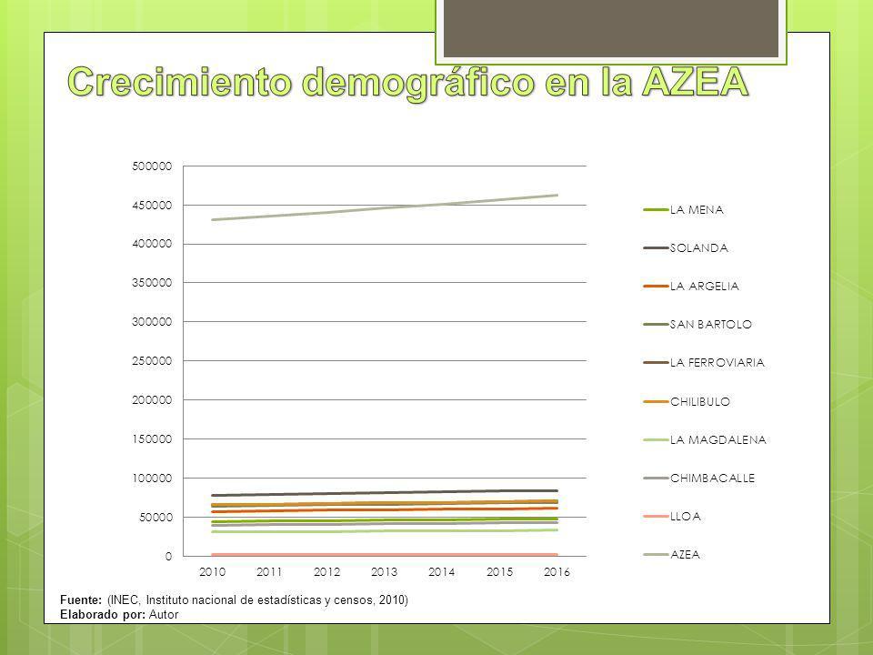 Crecimiento demográfico en la AZEA