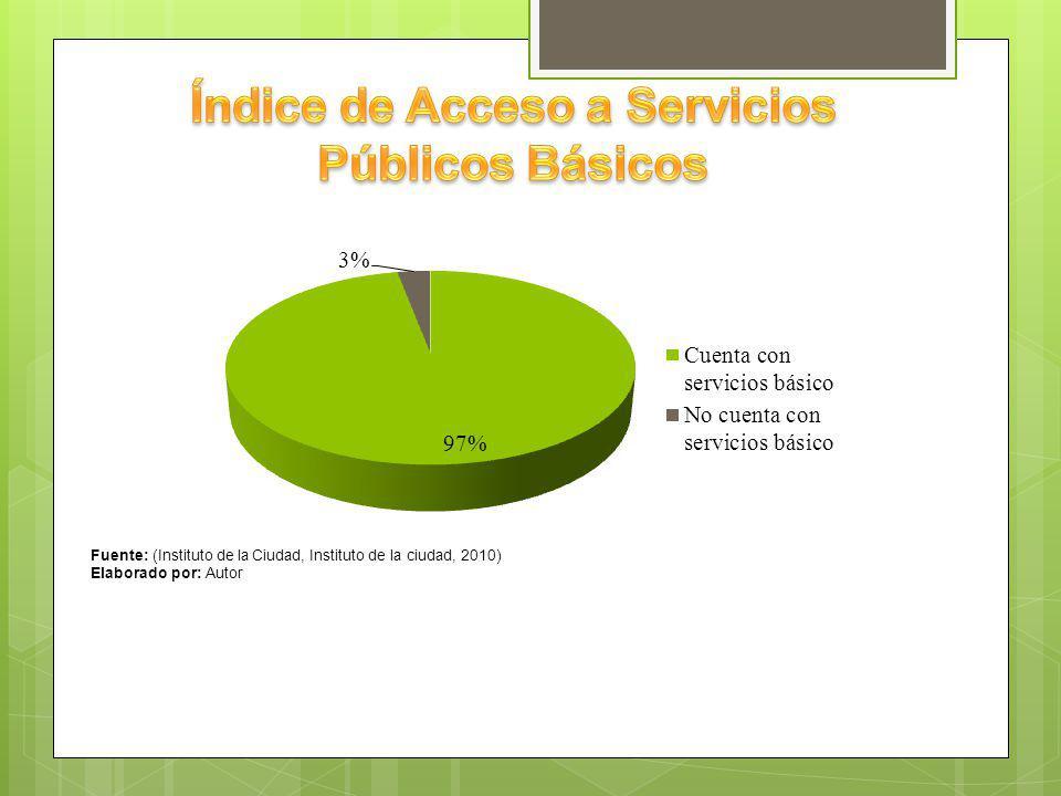 Índice de Acceso a Servicios Públicos Básicos