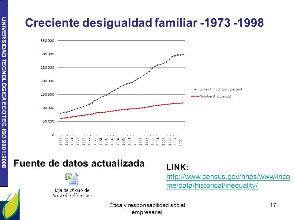 Creciente desigualdad familiar -1973 -1998