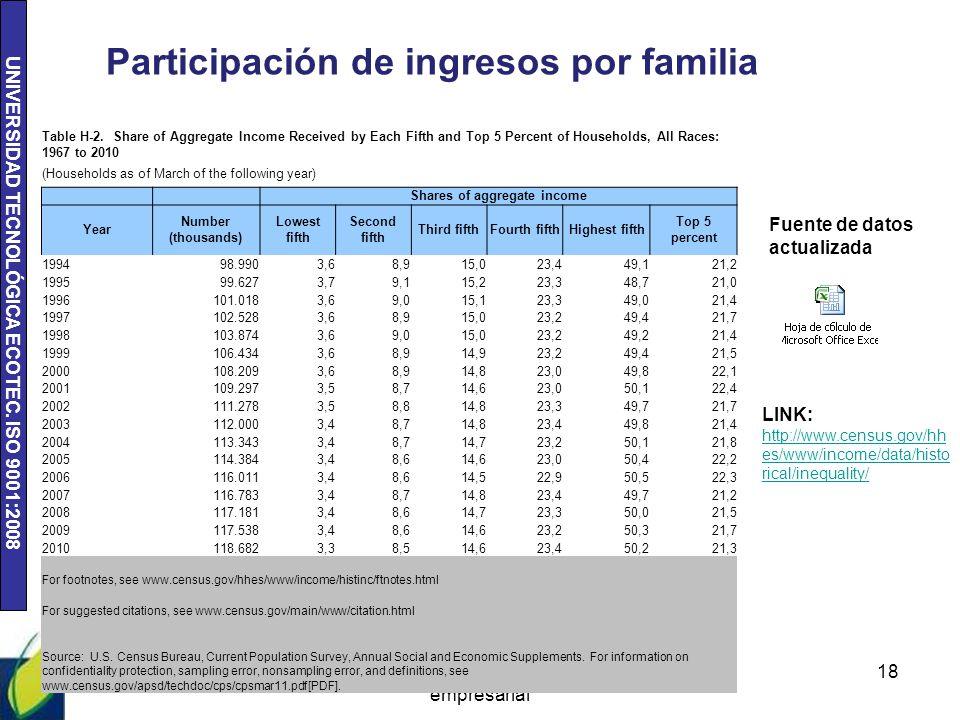 Participación de ingresos por familia